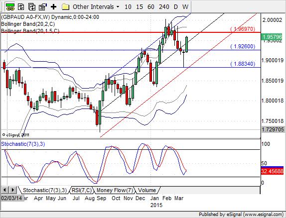 GBP/AUD na wykresie tygodniowym