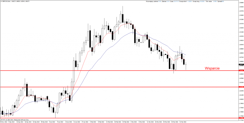 Price Action Forex GBP/CAD