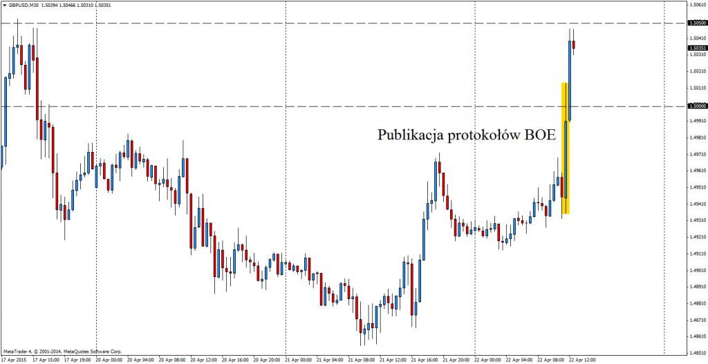 GBP/USD M30 dynamicznie pokonuje 1.50