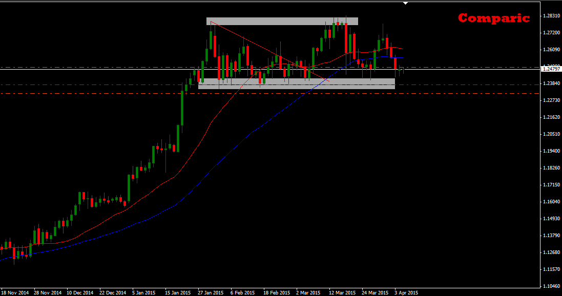 USDCAD 1D