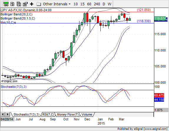 USD/JPY weekly