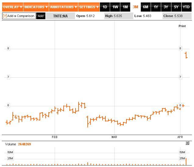 Efektem ogłoszenia przejęcia akcje TNT na holenderskiej giełdzie otworzyły się ponad 30 procent wyżej.| źródło: https://www.bloomberg.com/quote/TNTE:NA/chart