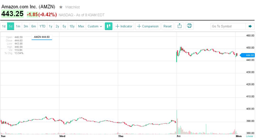 Akcje spółki Amazon kierowanej przez Bezosa otworzyły się w piątek 49 dolarową luką. W najwyższym punkcie dnia, akcje AMZN kosztowały 452,65 USD. Poniedziałkowa sesja na Wall Street również przyniosła lukę na wykresie Amazonu, jednak nie takiej wielkości. Jak Na razie, wszystko wskazuje na to, że Amazon podczas dzisiejszej sesji będzie kierował się na północ.