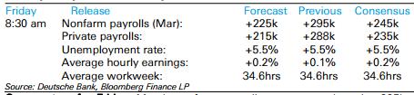Prognozy Deutsche Bank odnośnie dzisiejszego jobs report