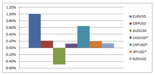 Zmiana procentowa wartości na poszczególnych majorsach