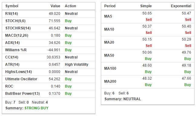 Wskaźniki sugerują zakup, średnie kroczące neutralne | Źródło: Investing.com