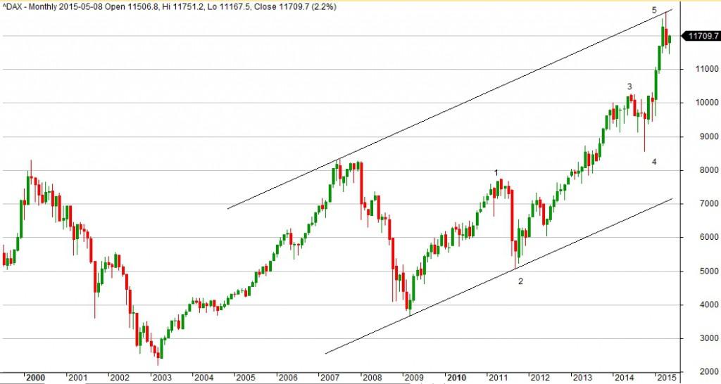 Wykres indeksu DAX dla interwału 1M.