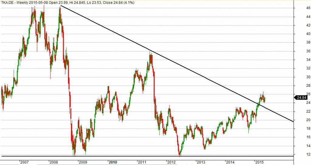 Wykres spółki ThyssenKrupp dla interwału 1W.