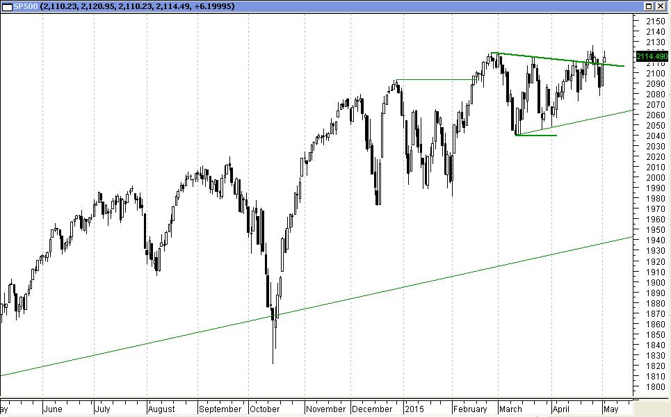 S&P500 - wykres dzienny