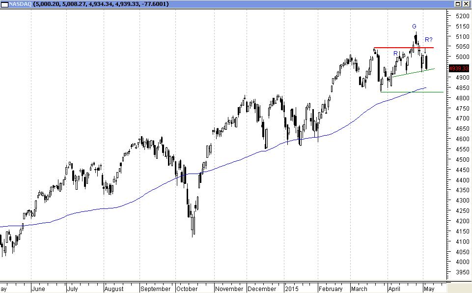 NASDAQ - wykres D1
