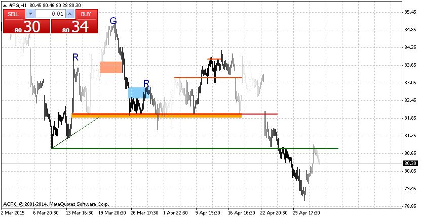 P&G - wykres H1