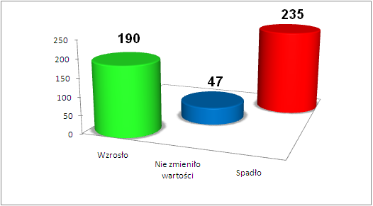 TYDZIEŃ 21 - Statystyka rynku