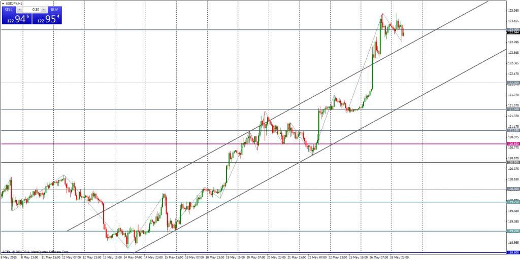 USD/JPY na wykresie H1 | Autor: ACFX