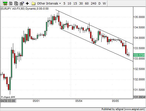 Odbicie od górnego ograniczenia kanału i bezpośredni ruch w okolice dolnego ograniczenia na EUR/JPY H1