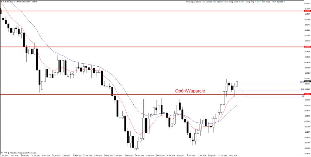 Price Actio Forex EUR/USD