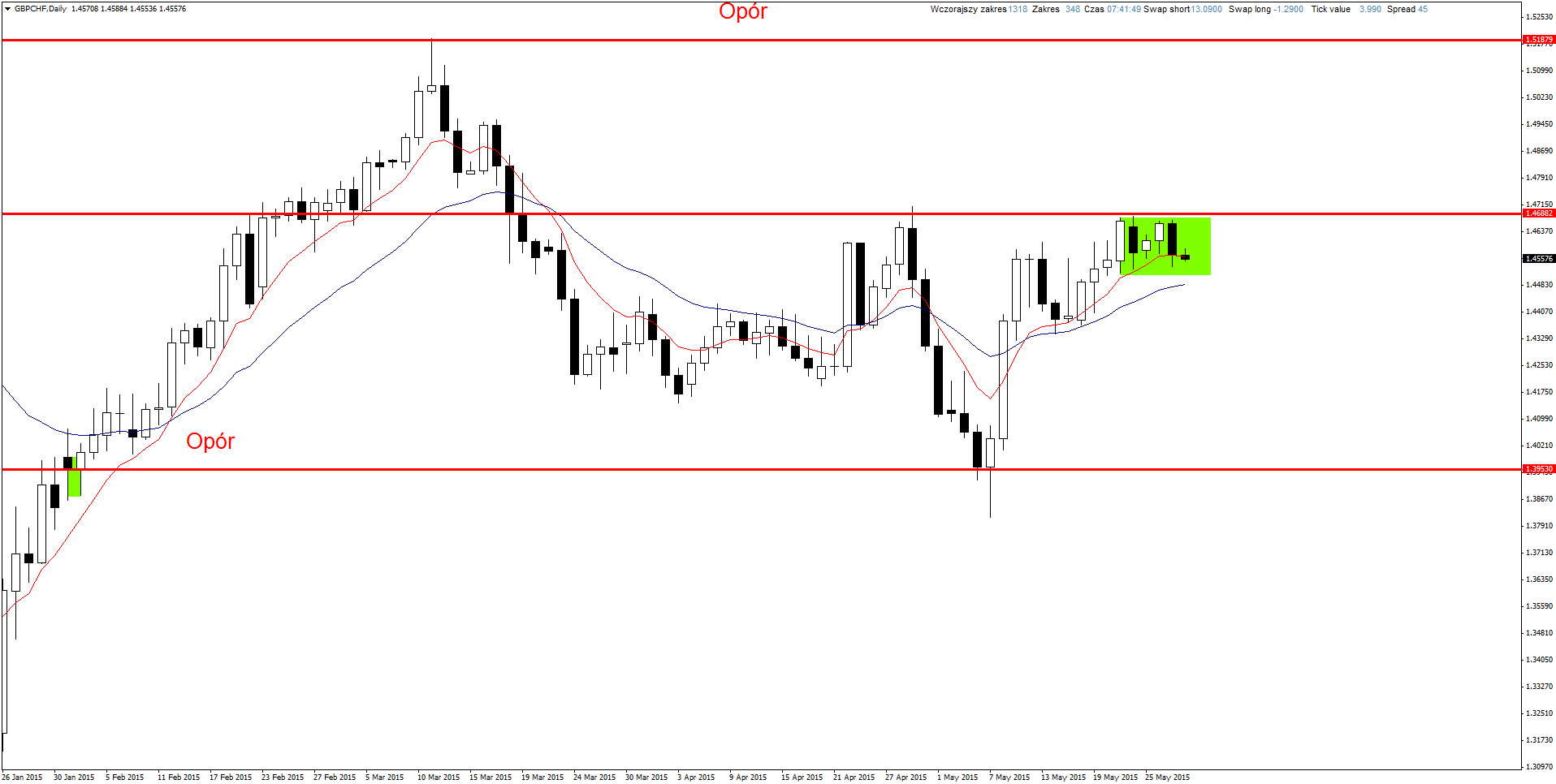 Usd chf action forex