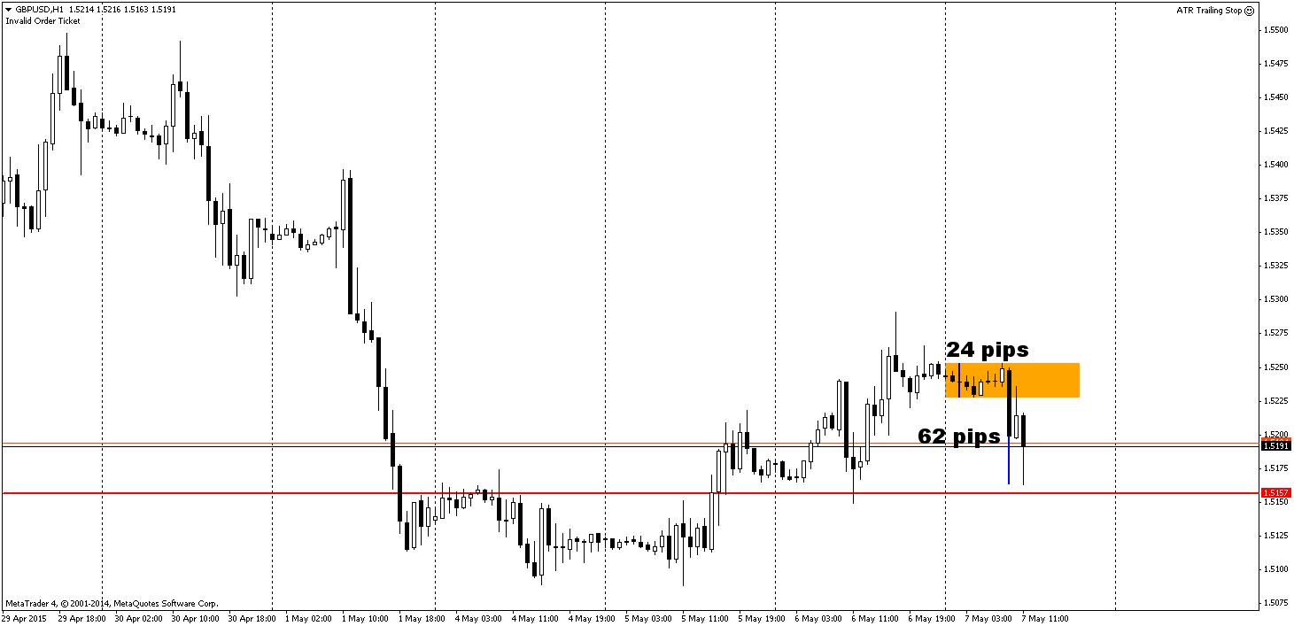 GBP wyraźnie traci względem USD. W czasie sesji azjatyckiej - czasu ograniczonej zmienności na większości z par, GBP/USD poruszało się w zakresie 24 pips. Uruchomienie europejskich rynków przyniosło do godziny 11 spadki w wysokości ponad 60 pips.