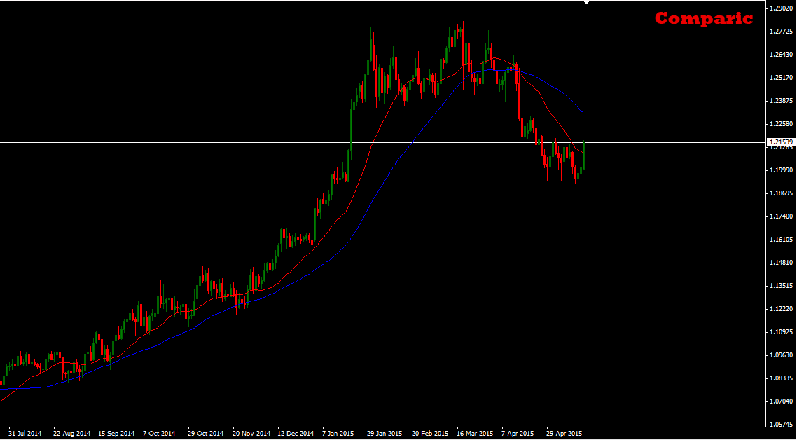 USDCAD1D