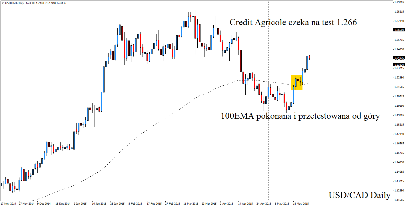 USDCADDaily 28.05