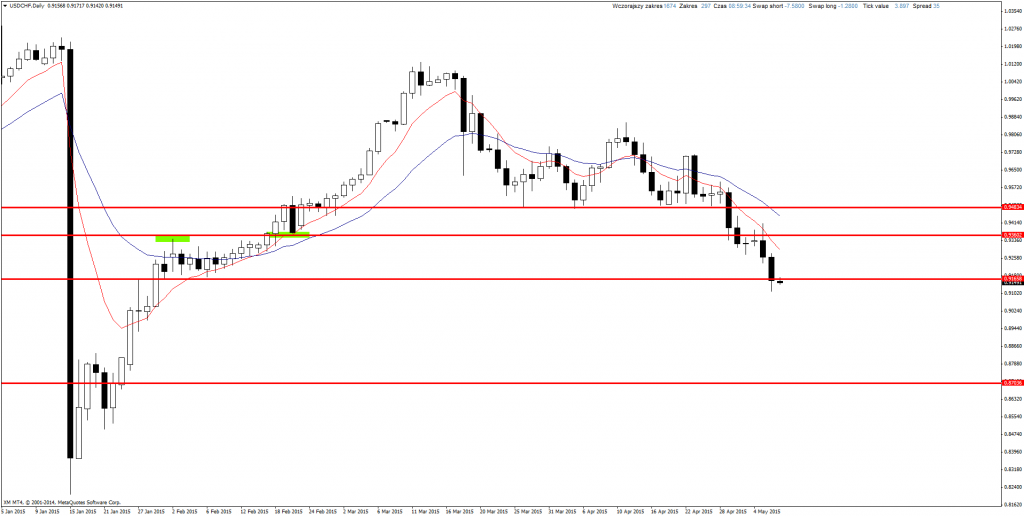 Price Action Forex USD/CHF