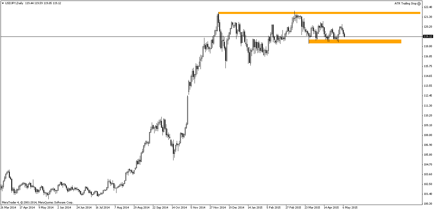 Na USD/JPY zbliżamy się do strefy wsparcia od której cena już kilkukrotnie się odbijała. Podobnie jak w przypadku EUR/USD, stanowić będzie ona potencjalne miejsce wejścia w długą pozycję. Najbliższym oporem są oczywiście szczyty w pobliżu 121,75. Gdy zostaną wybite przez cenę, droga do poziomu 124,00 gdzie znajduje się szczyt z czerwca 2007 roku będzie otwarta.