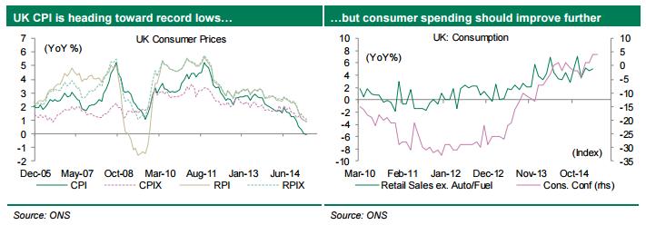 Brytyjska inflacja CPI zmierza w kierunku rekordowych dołków | jednak wydatki konsumenckie cały czas ulegają poprawie.