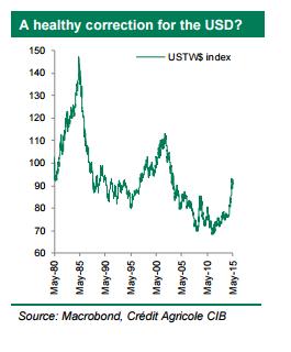 Indeks USD TWI