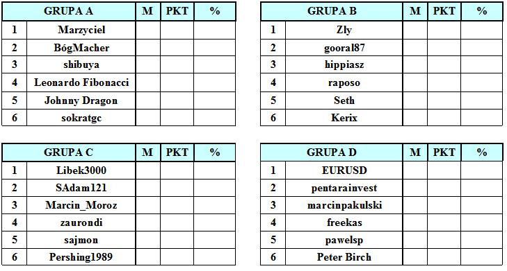 tabele III faza