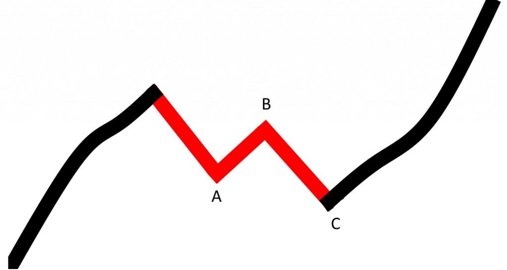 korekta_prosta_trend_wzrostowy