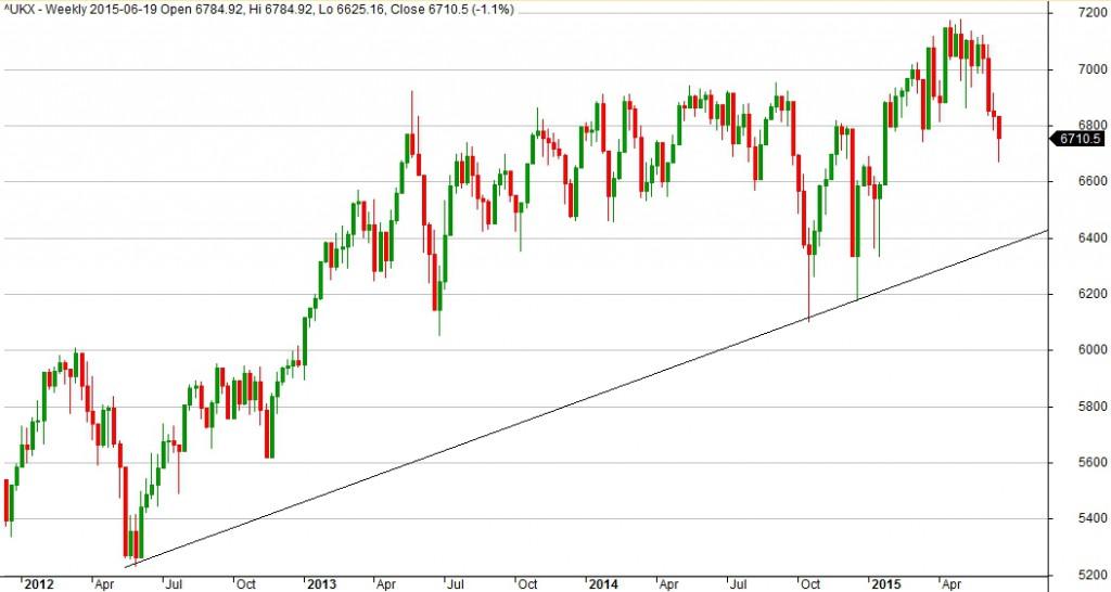 Wykres indeksu FTSE100 dla interwału 1W.