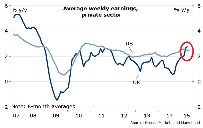 Wzrost zarobków w UK większy niż w USA