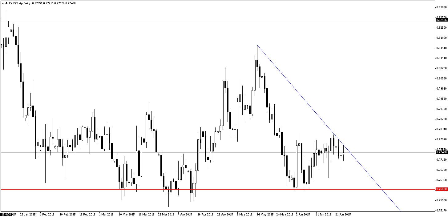AUD/USD nadal będzie dołować. Tak przynajmniej wynika z analiz przeprowadzonych przez zespół Barclays Capital.