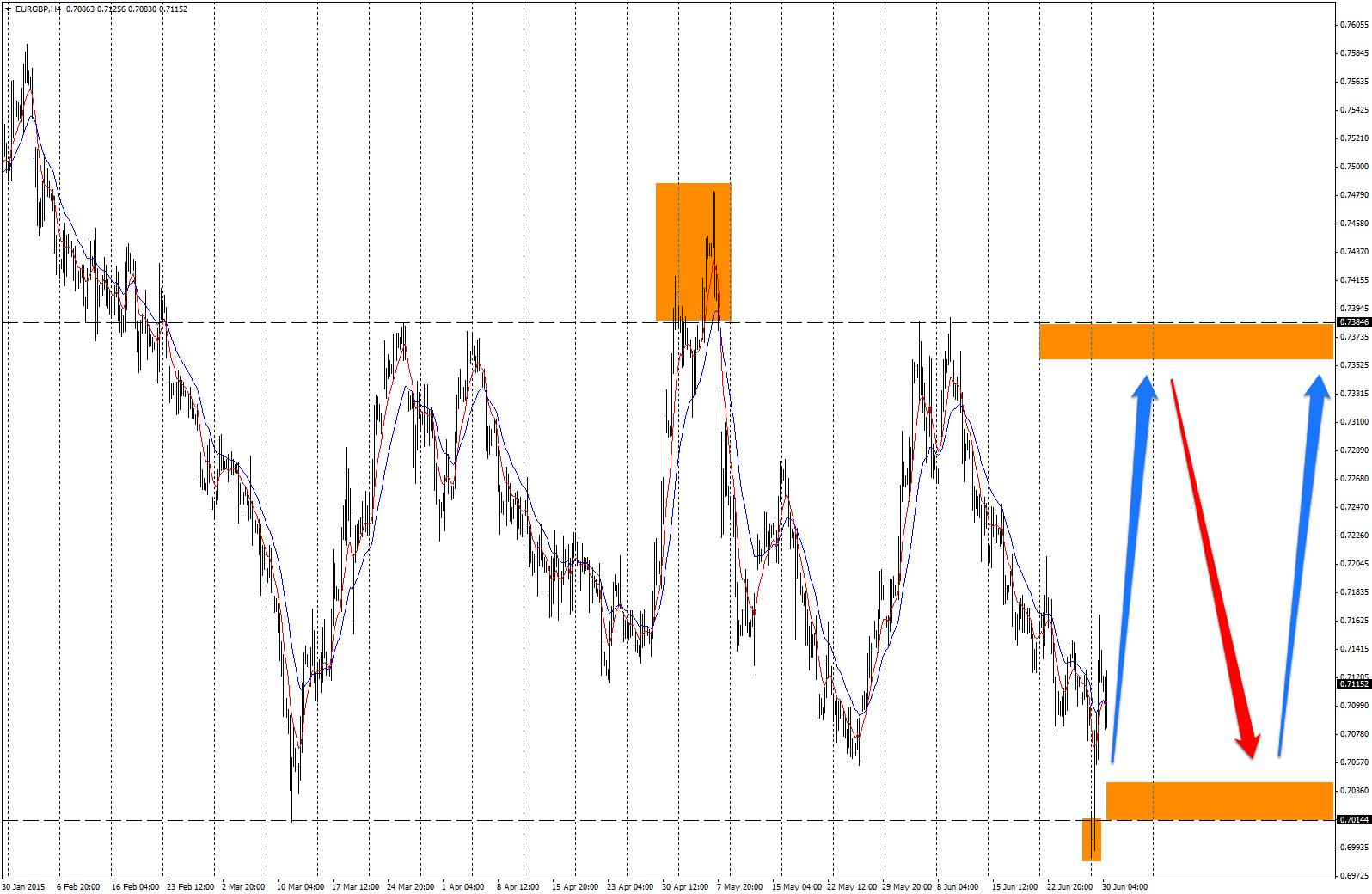 Wakacje na EUR/GBP upłyną pod hasłem range-trading i gry na odbicia od ograniczenia konsolidacji
