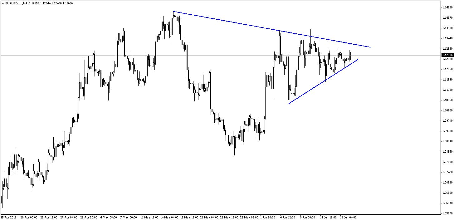 Krótkoterminowi gracze są ograniczeni przez zaznaczony na wykresie trójkąt. Dzisiejsza konferencja FOMC jest wydarzeniem na które wszyscy czekamy i mało prawdopodobne są znaczne ruchy na EUR/USD przed godziną 20:00
