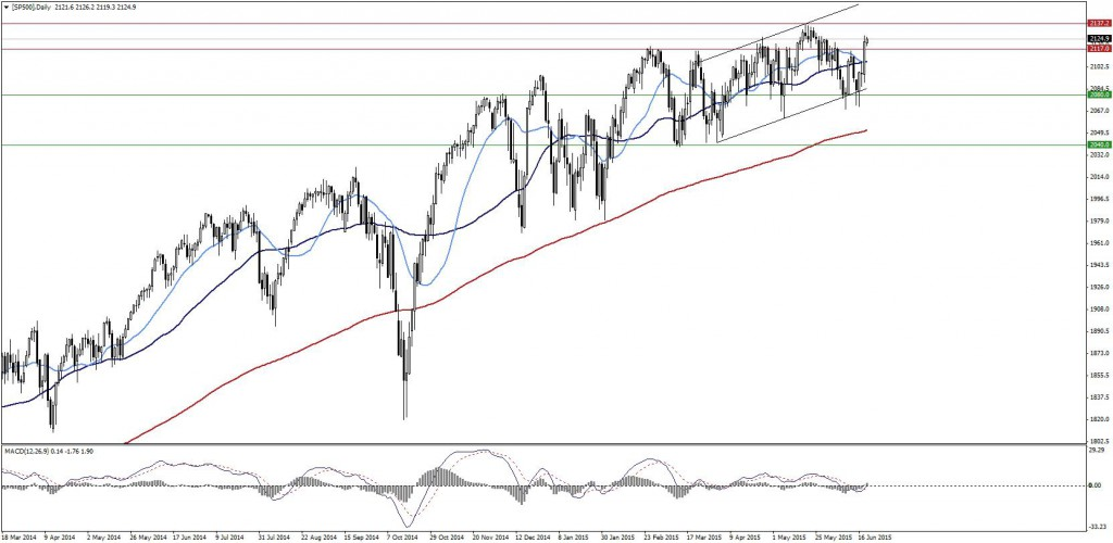 SP500Daily
