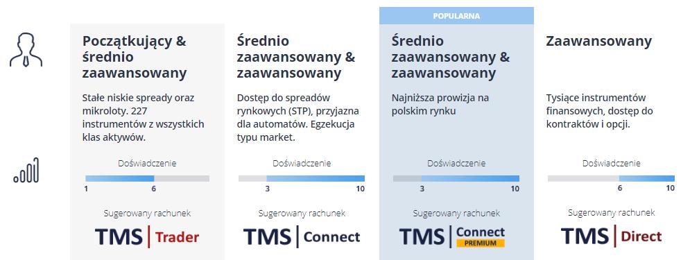 Tms forex polska