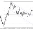 Trwający tydzień wyrwał USD/PLN z kanału spadkowego i kilkoma mocnymi świecami popytowymi para znalazła się 600 pips wyżej.