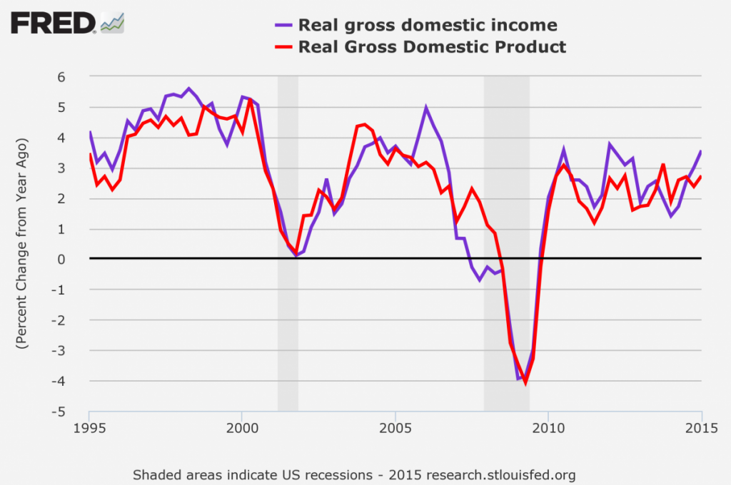 PKB vs GDI - poszczególne odczyty mogą różnić się od siebie, jednak szerokie trendy są do siebie zbliżone.