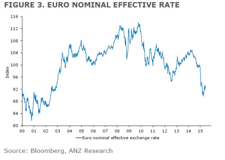Euro - Australischer Dollar Aktuell