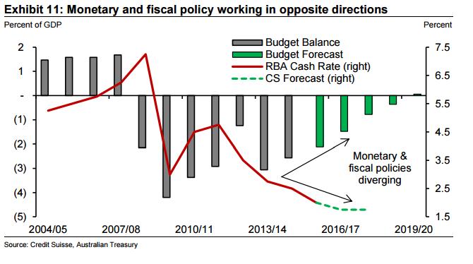 Polityka fiskalna i monetarna Australii działają w przeciwnych kierunkach.