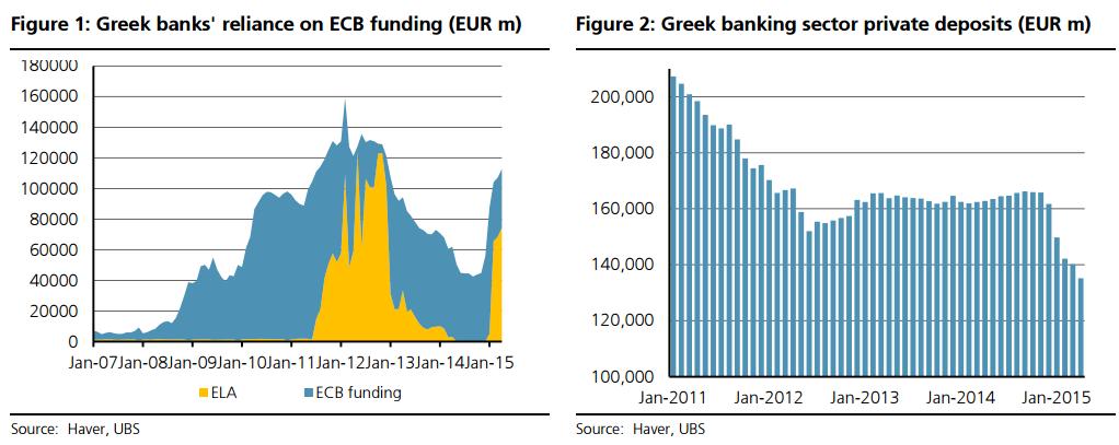 Uzależnienie greckich banków od finansowania ECB (w mln EUR) | Depozyty klienckie w greckim sektorze bankowym (w mln EUR)