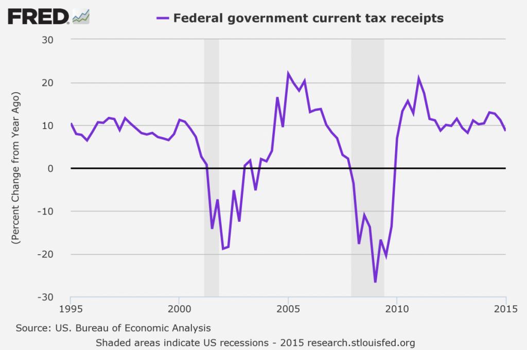 GDI uwzględnia zyski państwa - wynikające między innymi z podatków
