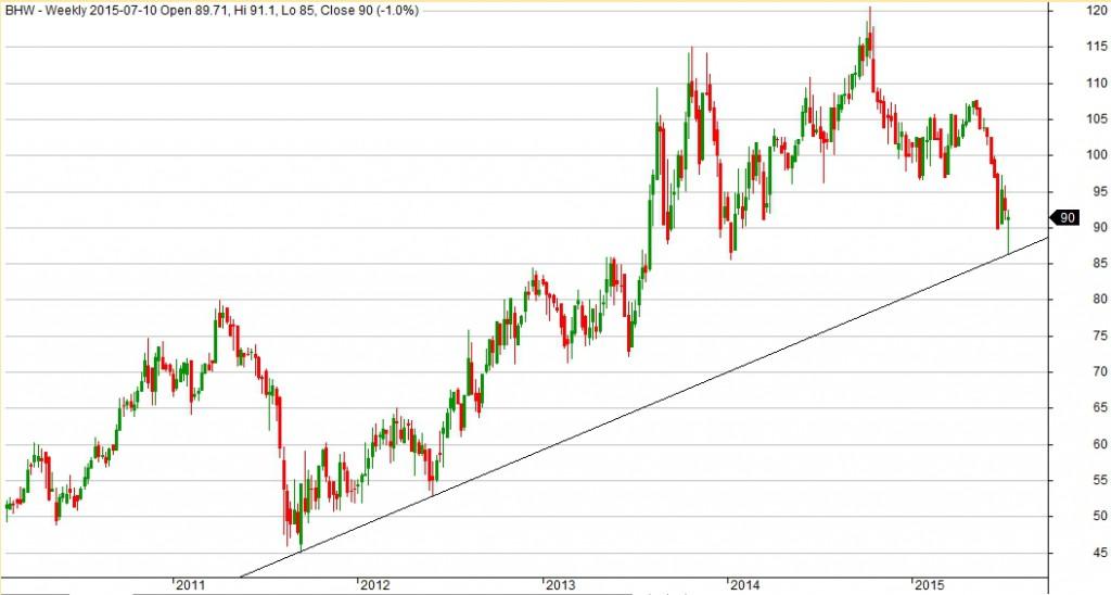 Wykres spółki Bank Handlowy dla interwału 1W.