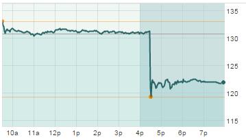 Notowania Apple spadły poza godzinami sesyjnymi o 7%
