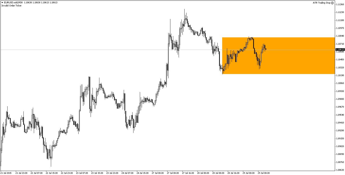 Jak na razie, EUR/USD pozostaje w 50 pipsowej konsolidacji. Rynek wyraźnie czeka na dzisiejsze FOMC.
