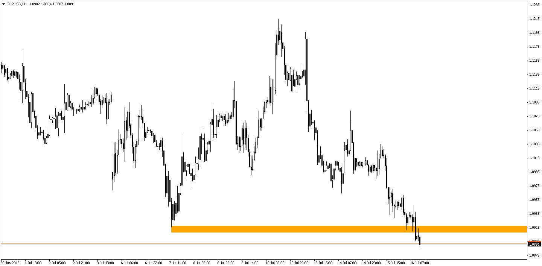 EUR/USD zaczęło przebijać ważny poziom wsparcia w okolicach 1,0900. Czy ruch będzie kontynuowany?