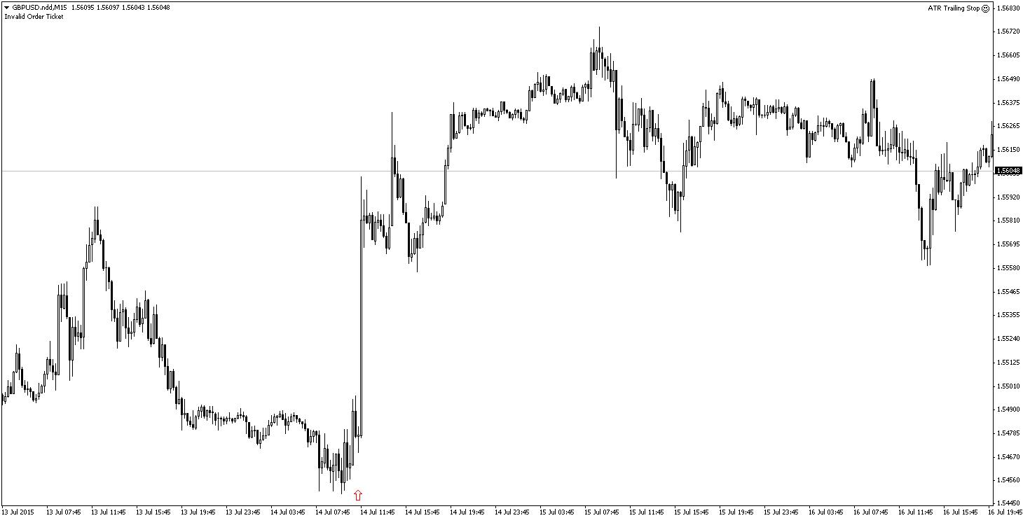 Kurs GBP/USD w ciągu kilkunastu minut znalazł się ponad 120 pips wyżej.