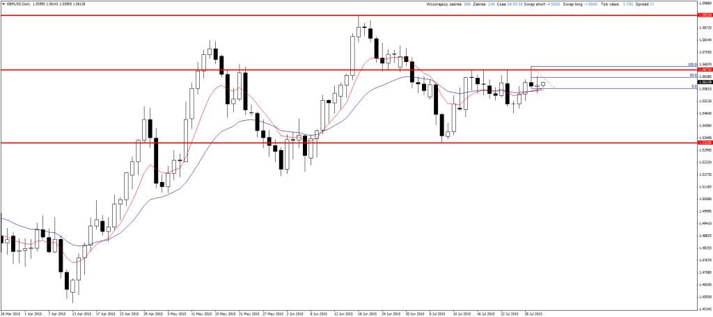 Price Action GBP/USD