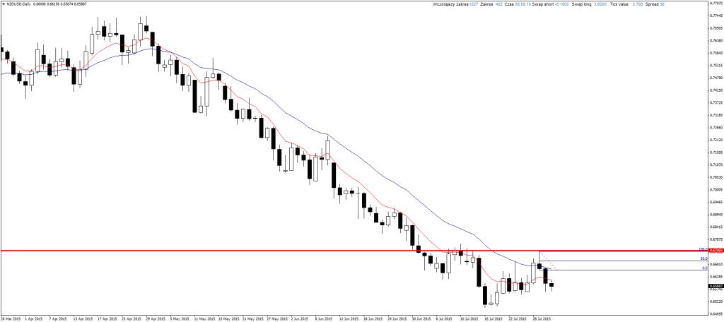 Price Action NZD/USD