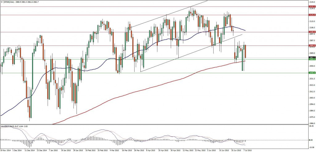 [SP500]Daily (4)